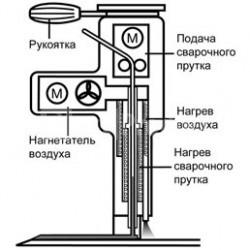 Схема работ сварочного экструдера