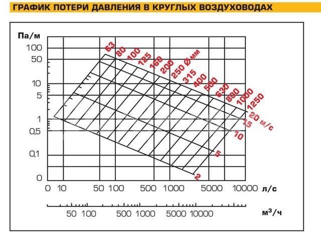 График потери давления в круглых воздуховодах