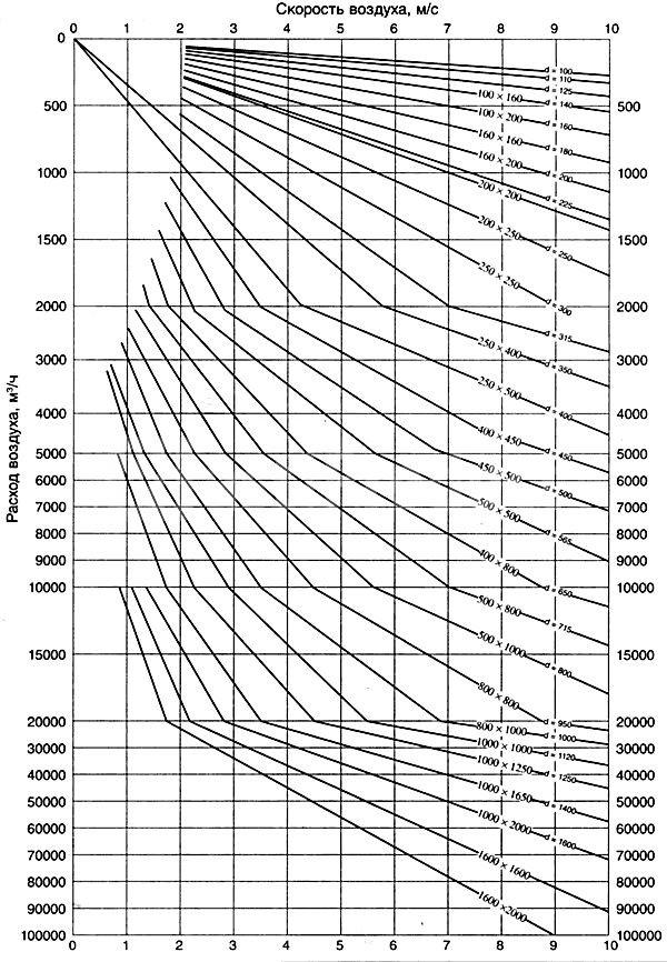Расчет потери давления в воздуховодах в системе вентиляции и кондиционирования