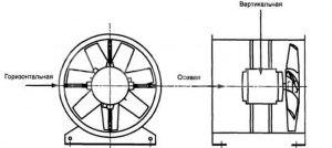 Схема расположения датчиков для балансировки горизонтального осевого вентилятора