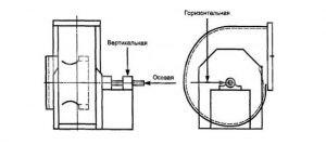 Схема-расположения-датчиков-для-балансировки-радиального-вентилятора-одностороннего-всасывания