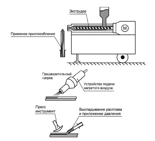 Схема сварки с периодической подачей расплава