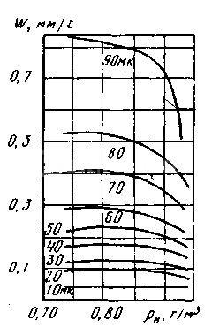Скорость всплывания частиц нефти график