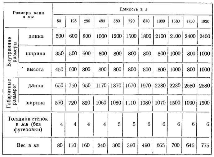 Объем и размеры гальванических ванн