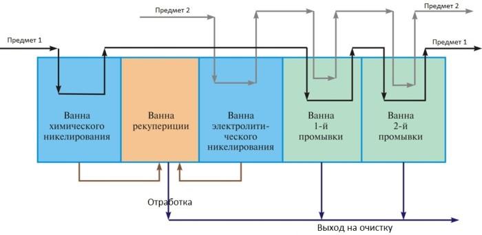 Гальваническая линия рекуперация металла