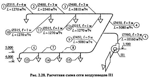 Расчетная схема сети прямоугольных воздуховодов П1