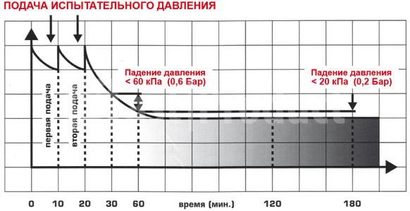 Схема подачи испытательного давления в воздуховод
