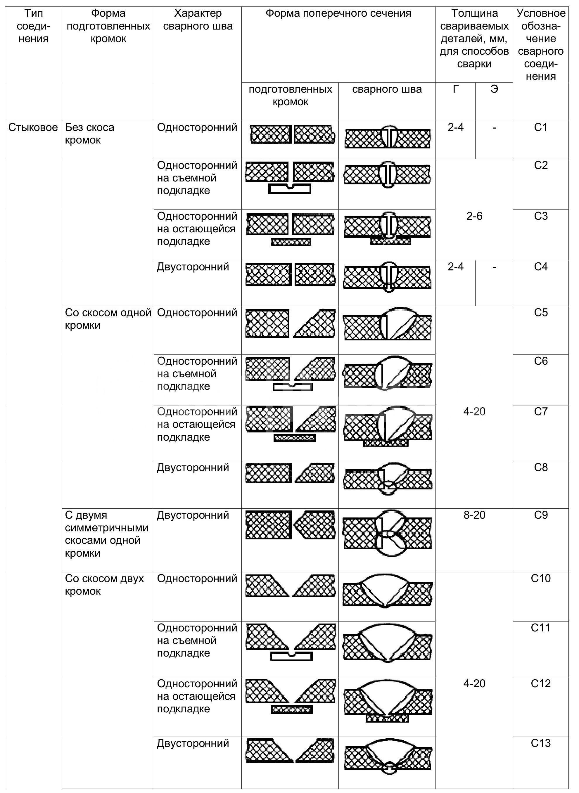 Виды сварных швов таблица №1