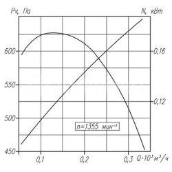 вентилятор-вр-132-30-1