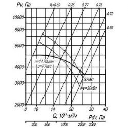 вентилятор-вр-132-30-11