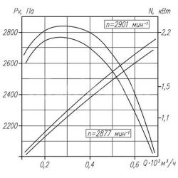 вентилятор-вр-132-30-2