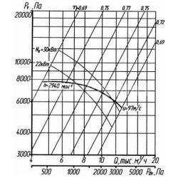 вентилятор-вр-132-30-4