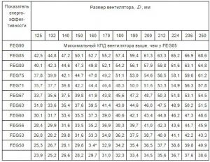 Максимальные показатели КПД для вентиляторов с открытым валом