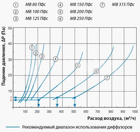 Потери давления в диффузорах