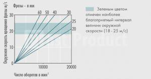 Скорость вращения зубьев в зависимости диаметра и оборотов фрезы