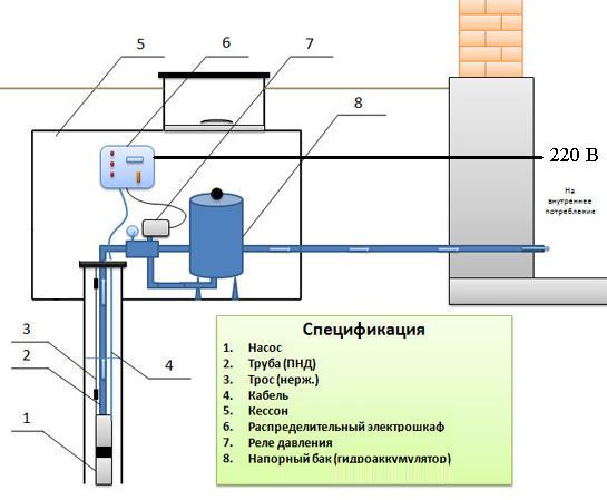 Кессон для скважины с насосным оборудованием внутри