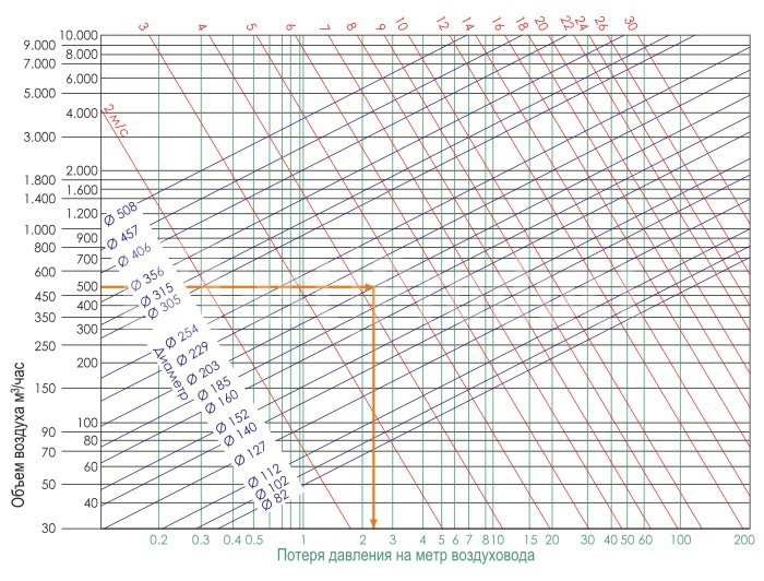 Диаграмма потерь давления воздуха в прямолинейных воздуховодах