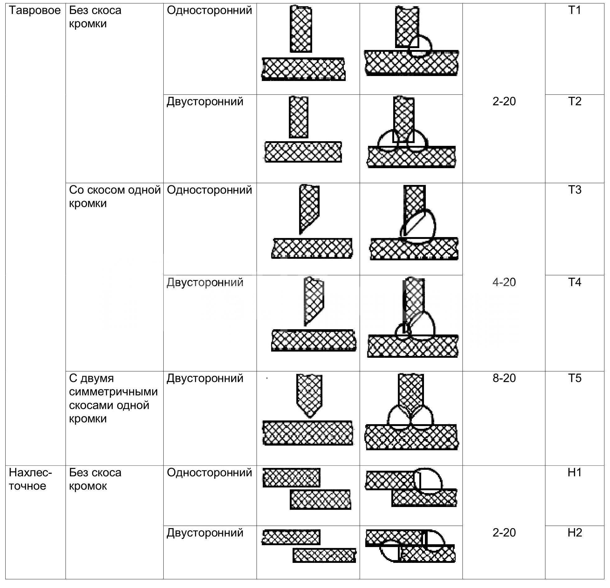 Виды сварных швов таблица №3