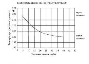 Зависимость температуры от толщины материала график