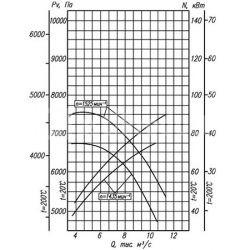 вентилятор-вр-132-30-12