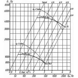 вентилятор-вр-132-30-3