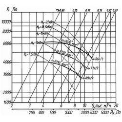 вентилятор-вр-132-30-5